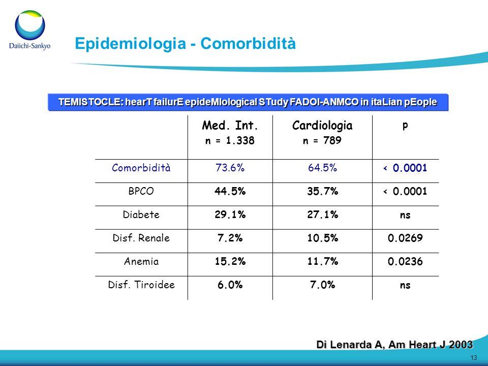 13 Epidemiologia - Comorbidità Med. Int. n = 1.338 Cardiologia n = 789 p Comorbidità73.6%64.5%< 0.0001 BPCO44.5%35.7%< 0.0001 Diabete29.1%27.1%ns Disf