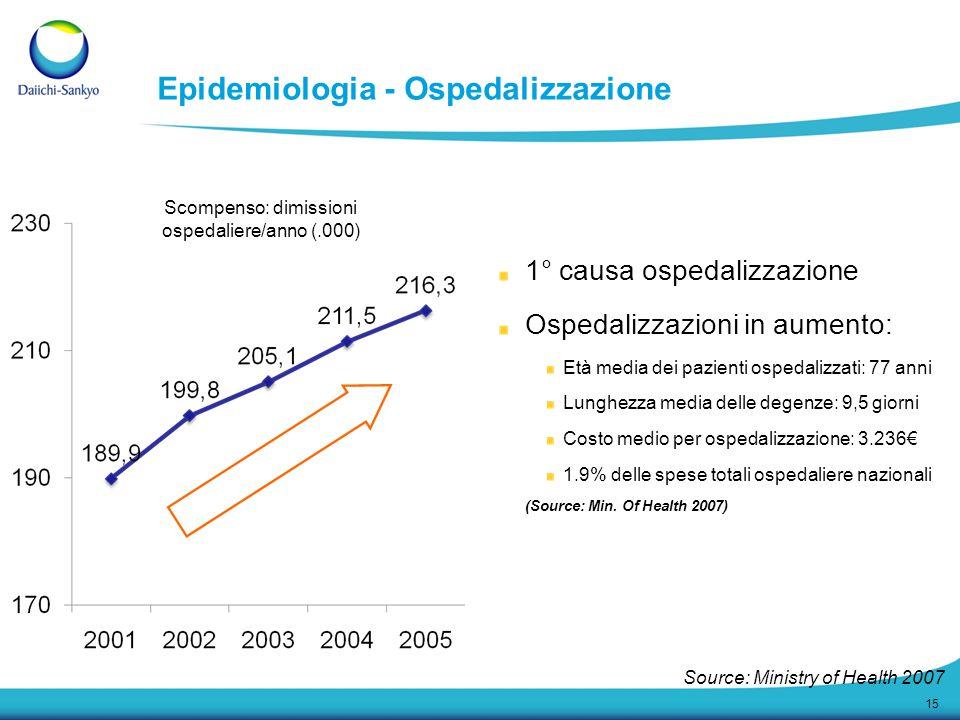 15 Epidemiologia - Ospedalizzazione Scompenso: dimissioni ospedaliere/anno (.000) 1° causa ospedalizzazione Ospedalizzazioni in aumento: Età media dei