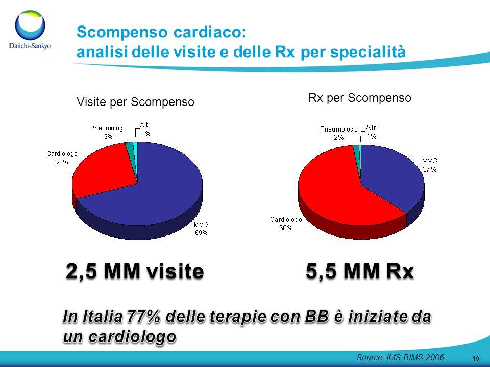 19 Scompenso cardiaco: analisi delle visite e delle Rx per specialità Source: IMS BIMS 2006 Visite per Scompenso Rx per Scompenso 2,5 MM visite 5,5 MM