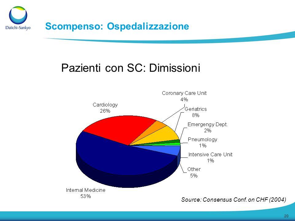 20 Pazienti con SC: Dimissioni Source: Consensus Conf. on CHF (2004) Scompenso: Ospedalizzazione