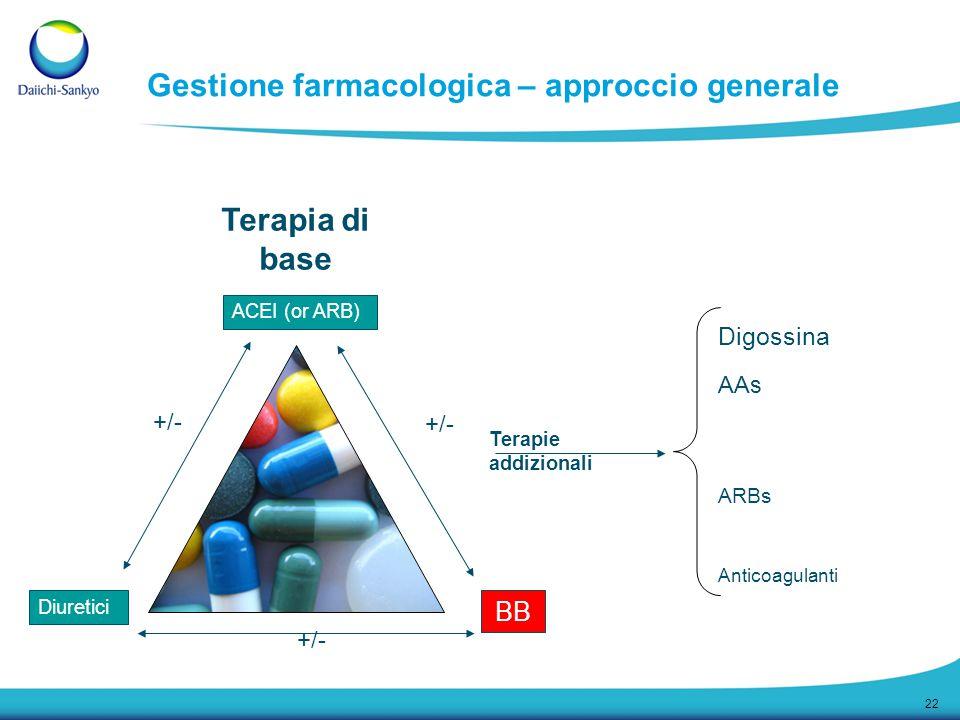 22 ACEI (or ARB) Diuretici BB +/- Digossina ARBs Terapie addizionali AAs Terapia di base Anticoagulanti Gestione farmacologica – approccio generale