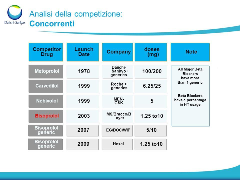 Analisi della competizione: Concorrenti Competitor Drug Carvedilol Metoprolol Nebivolol Bisoprolol Company Roche + generics Daiichi- Sankyo + generics