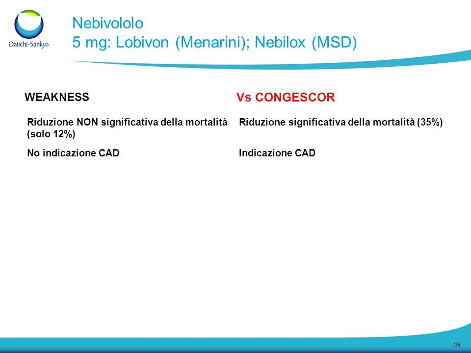 36 WEAKNESS Vs CONGESCOR Riduzione NON significativa della mortalità (solo 12%) Riduzione significativa della mortalità (35%) No indicazione CADIndica