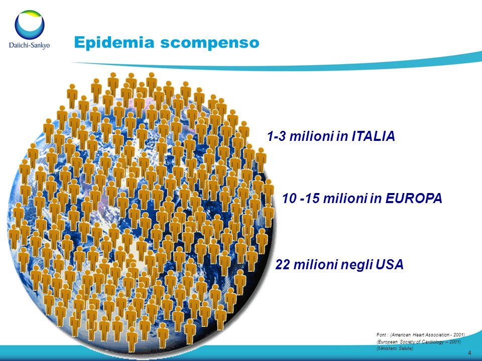 4 22 milioni negli USA 10 -15 milioni in EUROPA 1-3 milioni in ITALIA Epidemia scompenso Font : (American Heart Association - 2001) (European Society