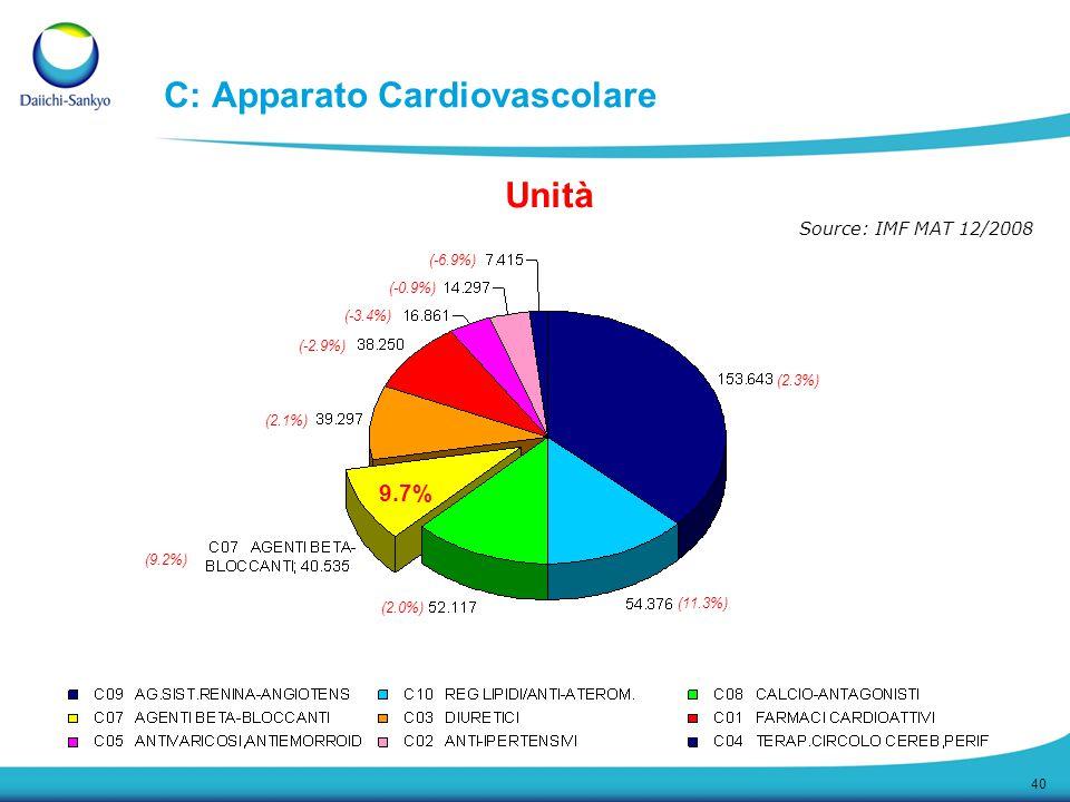40 C: Apparato Cardiovascolare (2.3%) (11.3%) (2.0%) (9.2%) (2.1%) (-2.9%) (-3.4%) (-0.9%) (-6.9%) 9.7% Source: IMF MAT 12/2008 Unità