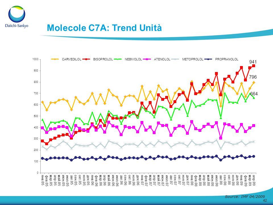 42 Molecole C7A: Trend Unità Source: IMF 04/2009