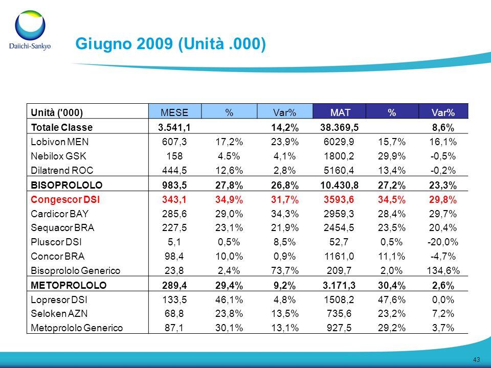 43 Giugno 2009 (Unità.000) Unità ('000)MESE%Var% MAT%Var% Totale Classe3.541,1 14,2%38.369,5 8,6% Lobivon MEN607,317,2%23,9%6029,915,7%16,1% Nebilox G