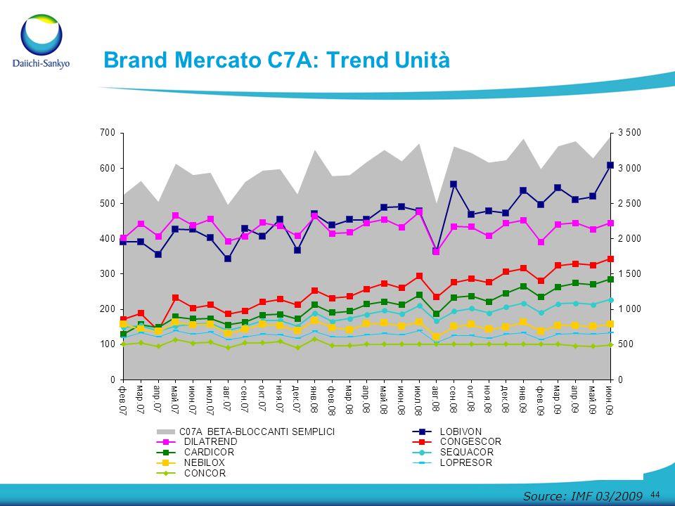 44 Source: IMF 03/2009 Brand Mercato C7A: Trend Unità