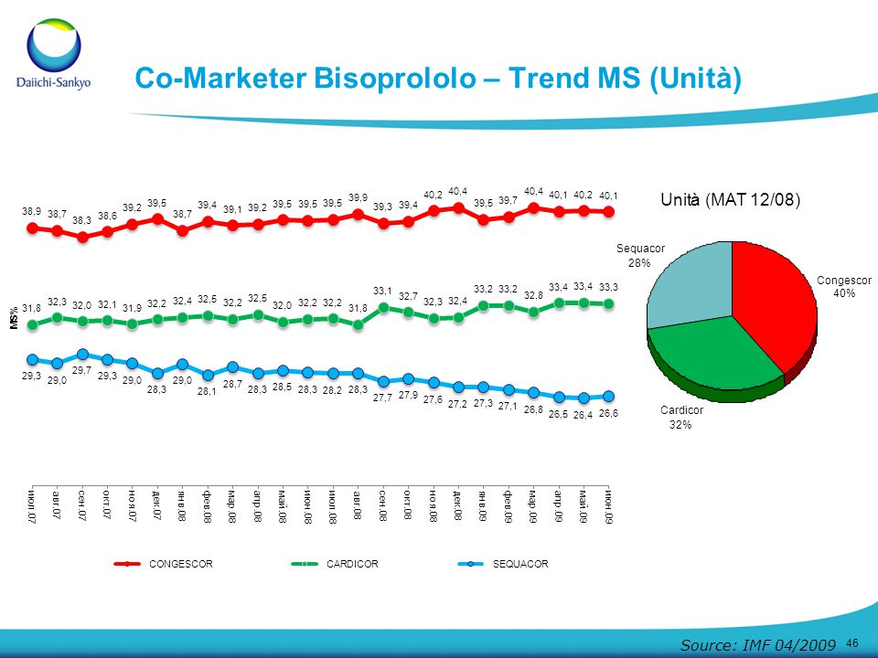 46 Co-Marketer Bisoprololo – Trend MS (Unità) Source: IMF 04/2009 Congescor 40% Cardicor 32% Sequacor 28% Unità(MAT 12/08)