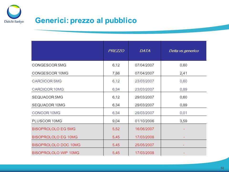 50 Generici: prezzo al pubblico PREZZODATADelta vs generico CONGESCOR 5MG6,1207/04/20070,60 CONGESCOR 10MG7,8607/04/20072,41 CARDICOR 5MG6,1223/03/200