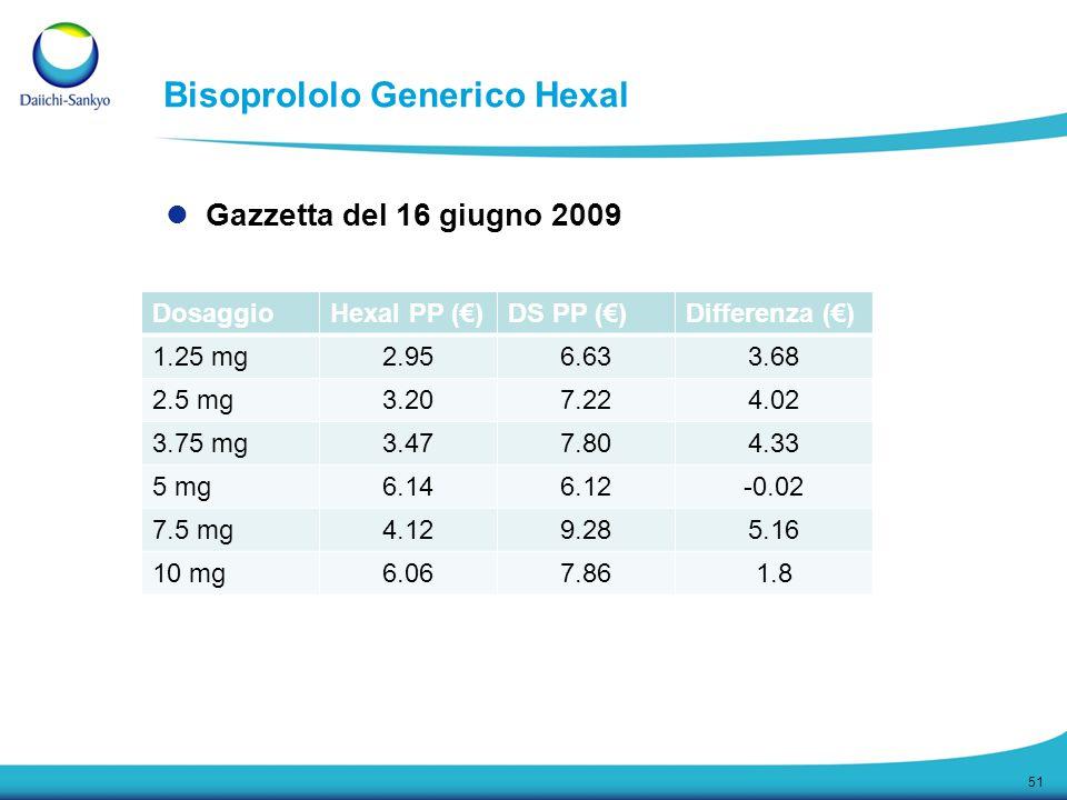 Bisoprololo Generico Hexal Gazzetta del 16 giugno 2009 51 DosaggioHexal PP (€)DS PP (€)Differenza (€) 1.25 mg2.956.633.68 2.5 mg3.207.224.02 3.75 mg3.