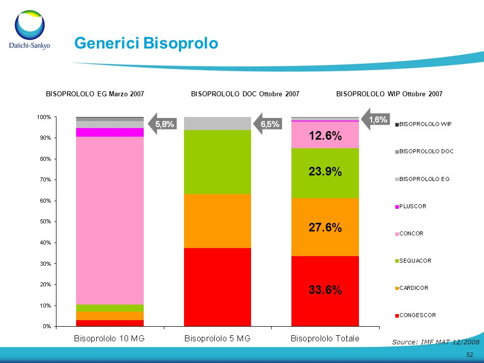 52 Generici Bisoprolo BISOPROLOLO EG Marzo 2007 BISOPROLOLO DOC Ottobre 2007 BISOPROLOLO WIP Ottobre 2007 Source: IMF MAT 12/2008 33.6% 27.6% 23.9% 12.6%