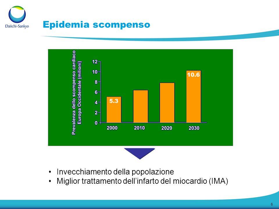 6 Invecchiamento della popolazione Miglior trattamento dell'infarto del miocardio (IMA) Epidemia scompenso