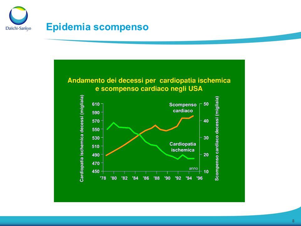 19 Scompenso cardiaco: analisi delle visite e delle Rx per specialità Source: IMS BIMS 2006 Visite per Scompenso Rx per Scompenso 2,5 MM visite 5,5 MM Rx