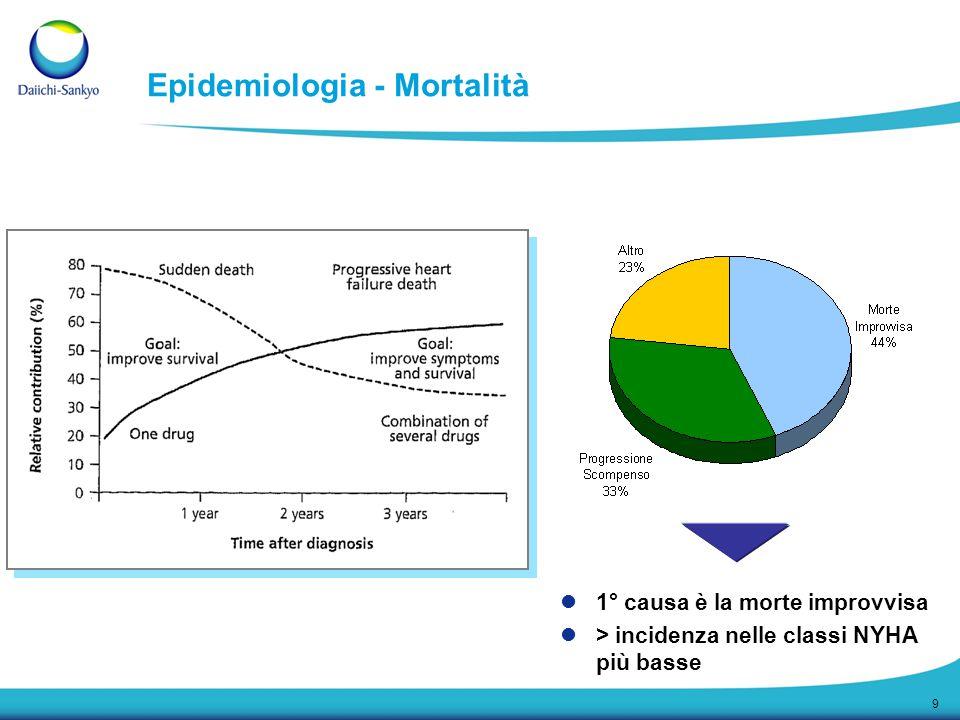 9 Epidemiologia - Mortalità 1° causa è la morte improvvisa > incidenza nelle classi NYHA più basse