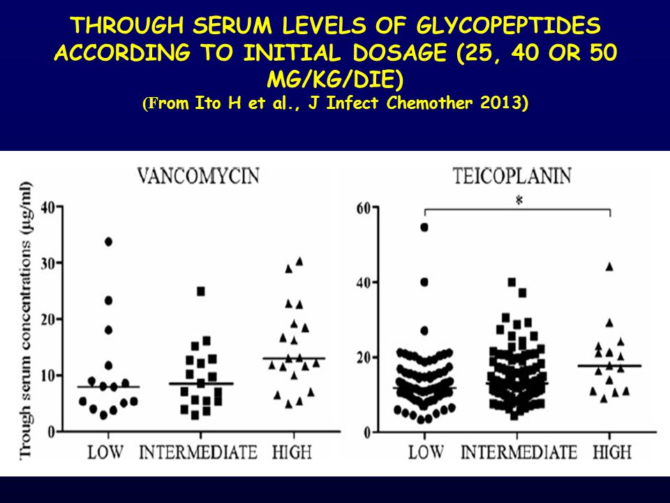 THROUGH SERUM LEVELS OF GLYCOPEPTIDES ACCORDING TO INITIAL DOSAGE (25, 40 OR 50 MG/KG/DIE) (F rom Ito H et al., J Infect Chemother 2013)