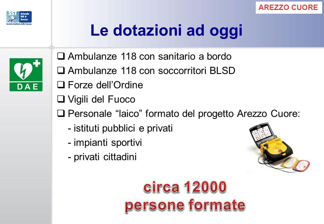 """ Ambulanze 118 con sanitario a bordo  Ambulanze 118 con soccorritori BLSD  Forze dell'Ordine  Vigili del Fuoco  Personale """"laico"""" formato del pro"""
