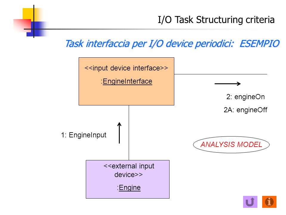 I/O Task Structuring criteria Task interfaccia per I/O device periodici: ESEMPIO > :Engine 1: EngineInput > :EngineInterface 2: engineOn 2A: engineOff ANALYSIS MODEL