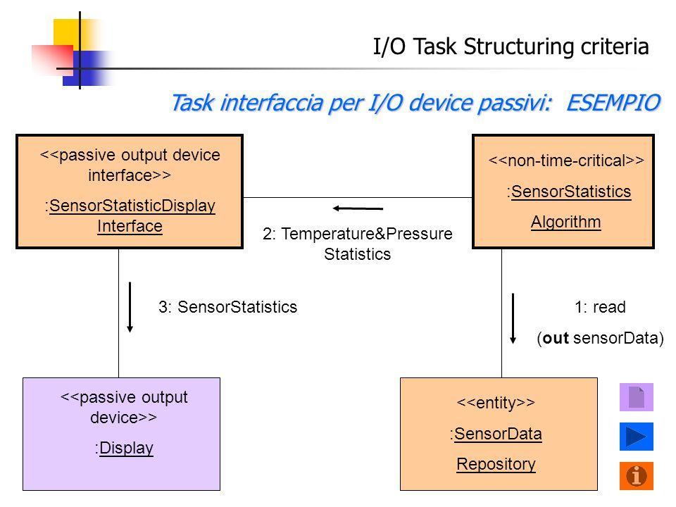 I/O Task Structuring criteria Task interfaccia per I/O device passivi: ESEMPIO > :Display 3: SensorStatistics > :SensorStatistics Algorithm > :SensorStatisticDisplay Interface 2: Temperature&Pressure Statistics > :SensorData Repository 1: read (out sensorData)