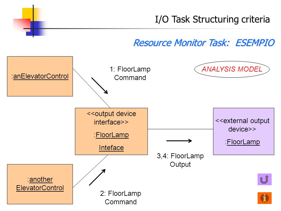 I/O Task Structuring criteria Resource Monitor Task: ESEMPIO > :FloorLamp :anElevatorControl 3,4: FloorLamp Output > :FloorLamp Inteface 1: FloorLamp Command :another ElevatorControl 2: FloorLamp Command ANALYSIS MODEL