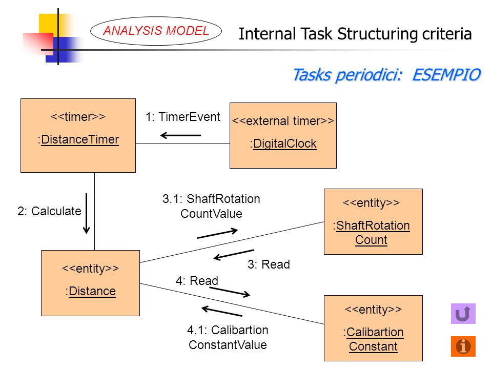 Internal Task Structuring criteria Tasks periodici: ESEMPIO > :Distance 3.1: ShaftRotation CountValue > :DigitalClock > :DistanceTimer 1: TimerEvent 2: Calculate > :ShaftRotation Count > :Calibartion Constant 4.1: Calibartion ConstantValue 3: Read 4: Read ANALYSIS MODEL