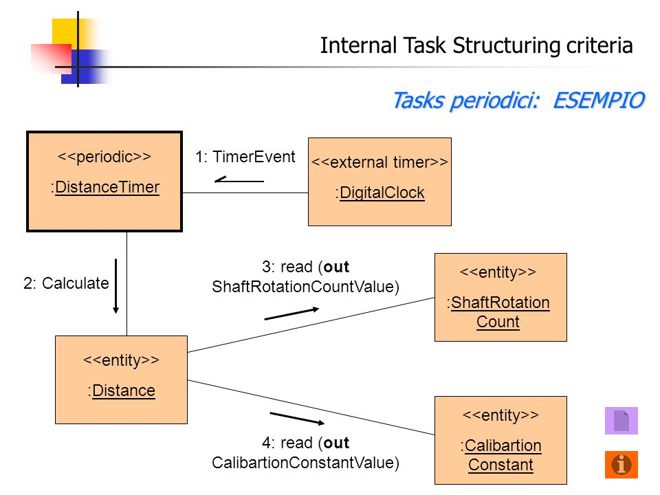 Internal Task Structuring criteria Tasks periodici: ESEMPIO > :Distance 3: read (out ShaftRotationCountValue) > :DigitalClock > :DistanceTimer 1: TimerEvent 2: Calculate > :ShaftRotation Count > :Calibartion Constant 4: read (out CalibartionConstantValue)