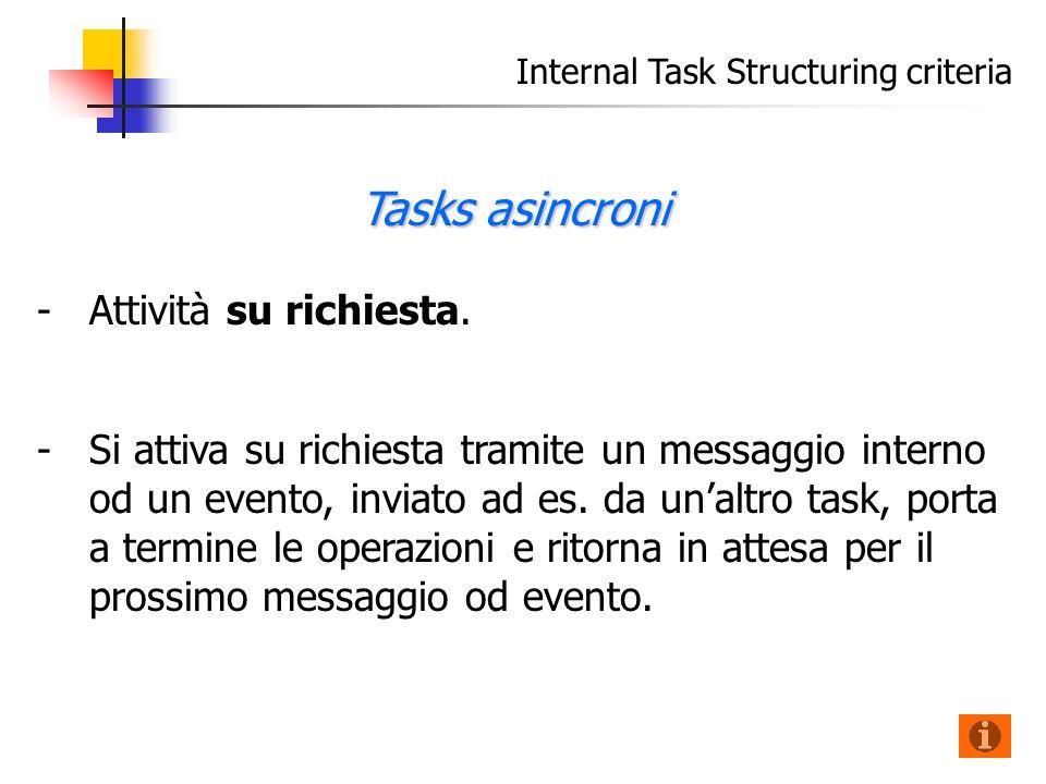 Internal Task Structuring criteria - -Attività su richiesta.