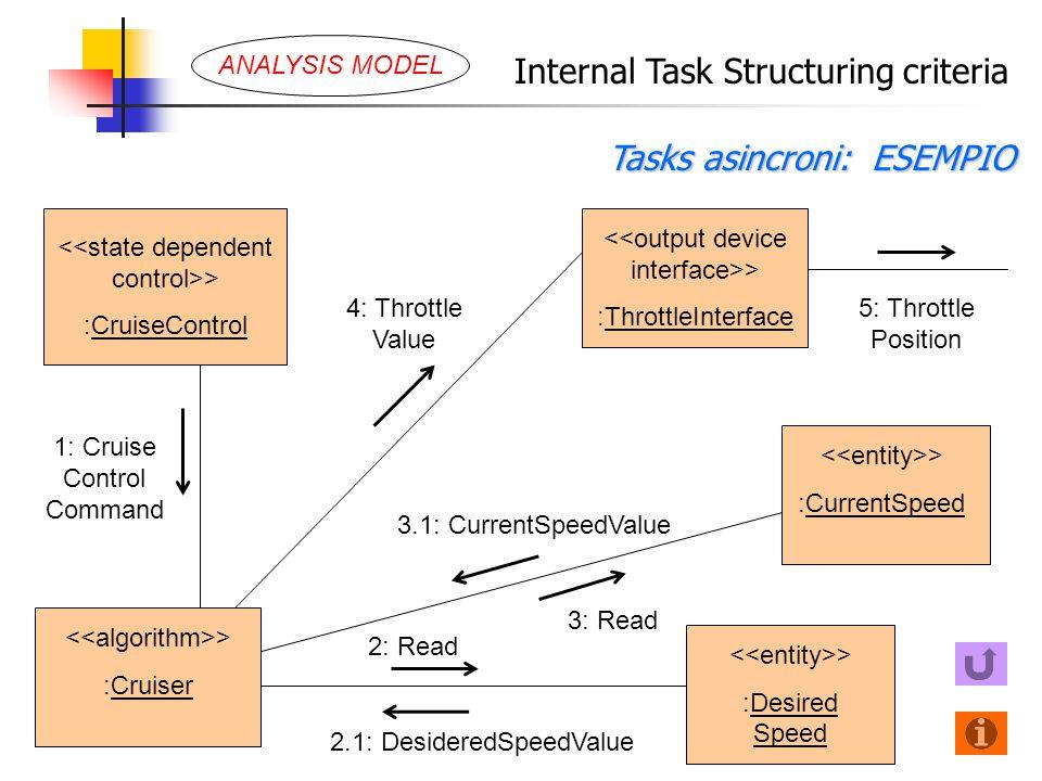 Internal Task Structuring criteria Tasks asincroni: ESEMPIO > :Cruiser 3.1: CurrentSpeedValue > :ThrottleInterface > :CruiseControl 4: Throttle Value