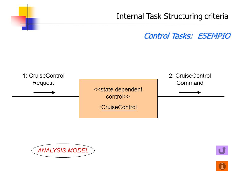 Internal Task Structuring criteria Control Tasks: ESEMPIO 1: CruiseControl Request > :CruiseControl 2: CruiseControl Command ANALYSIS MODEL