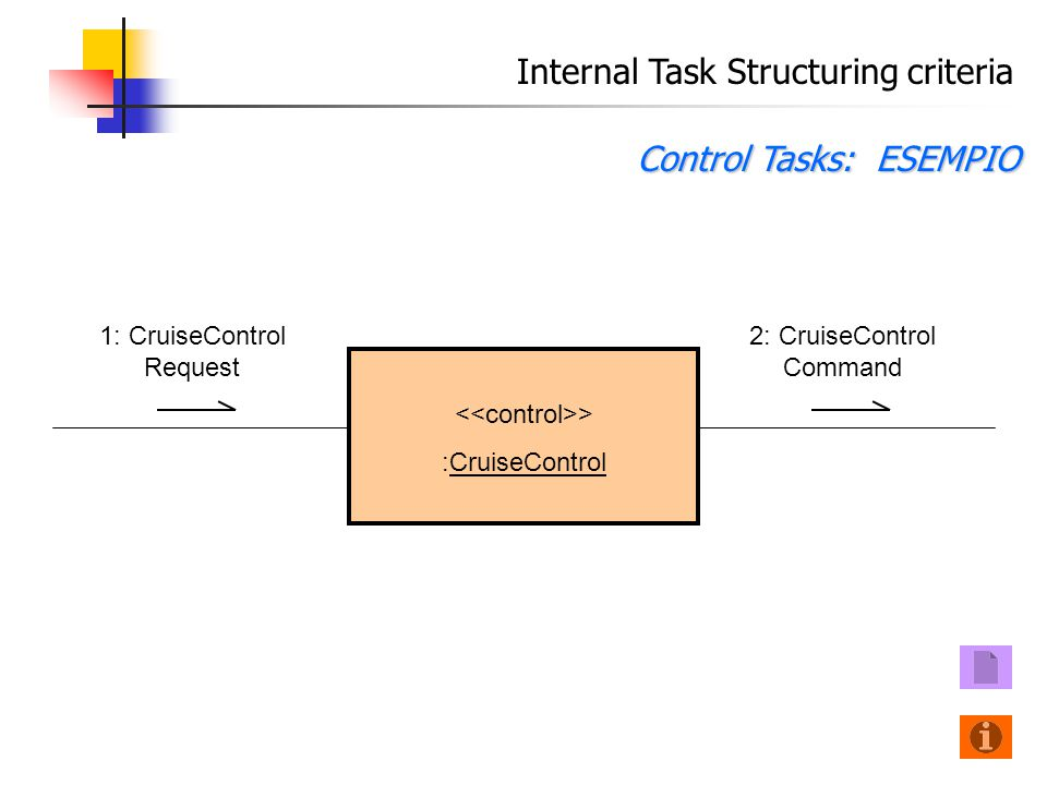 Internal Task Structuring criteria Control Tasks: ESEMPIO 1: CruiseControl Request > :CruiseControl 2: CruiseControl Command