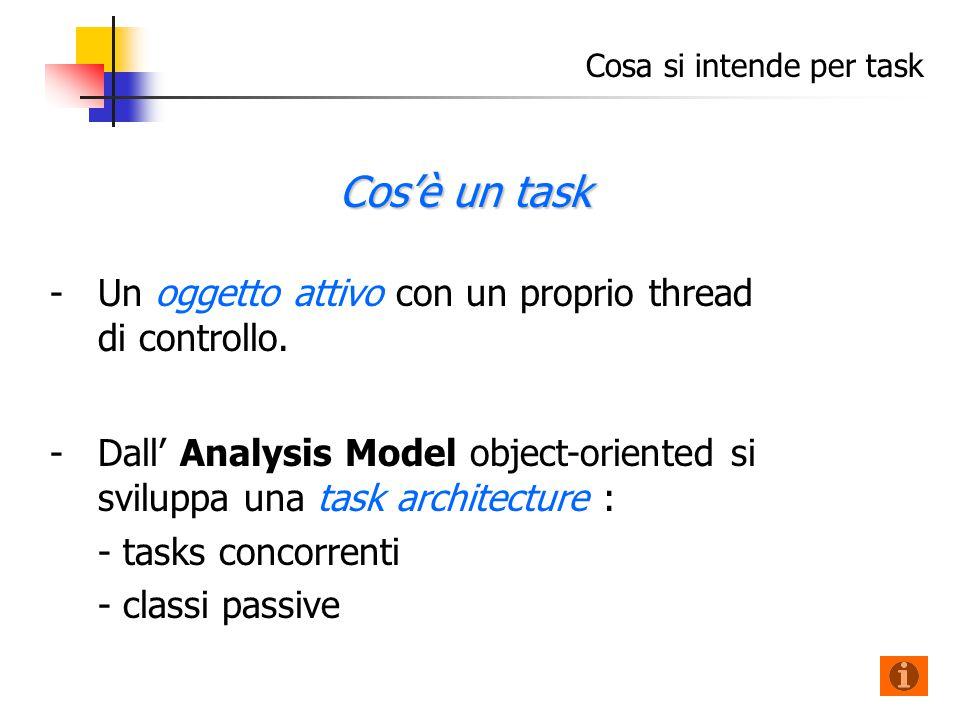 Cosa si intende per task - -Un oggetto attivo con un proprio thread di controllo.