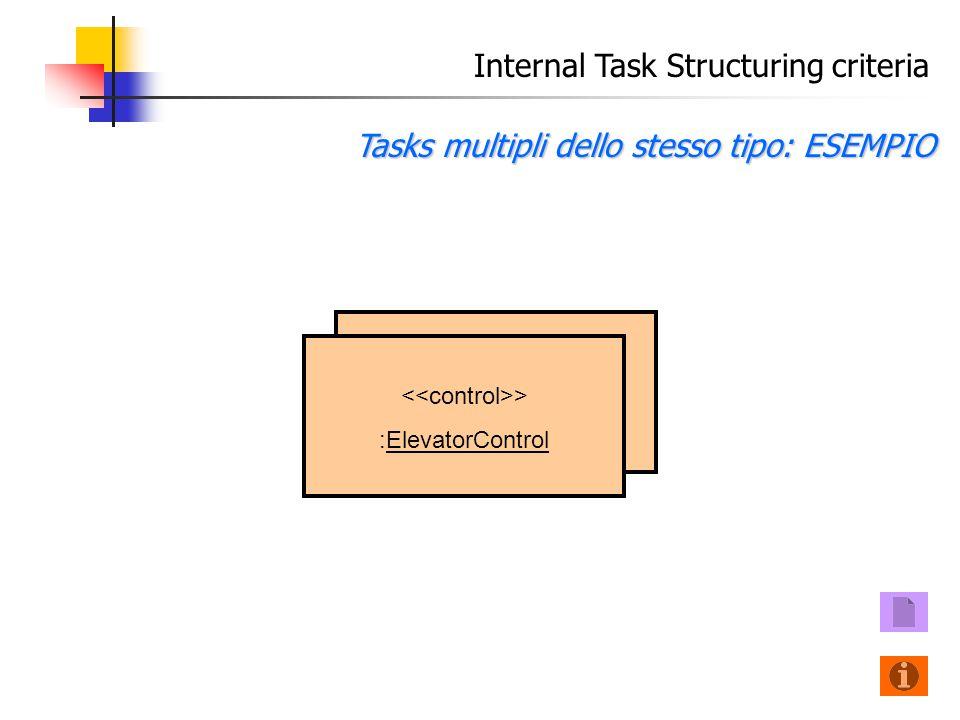 Internal Task Structuring criteria Tasks multipli dello stesso tipo: ESEMPIO > :ElevatorControl