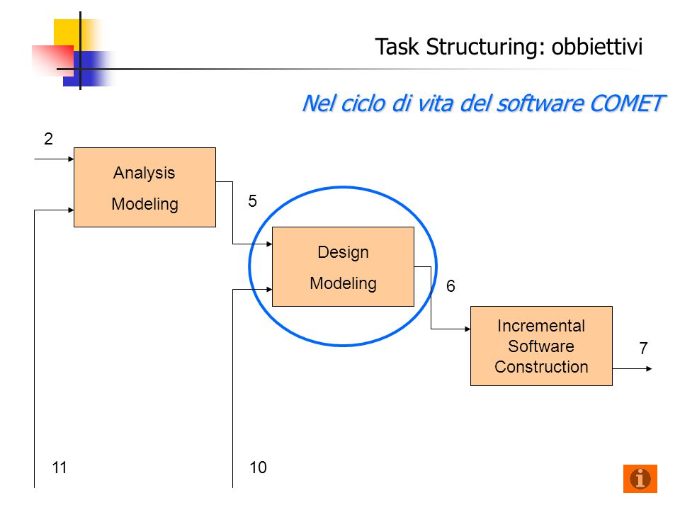 Nel ciclo di vita del software COMET Analysis Modeling 2 Task Structuring: obbiettivi Design Modeling Incremental Software Construction 5 6 7 1011