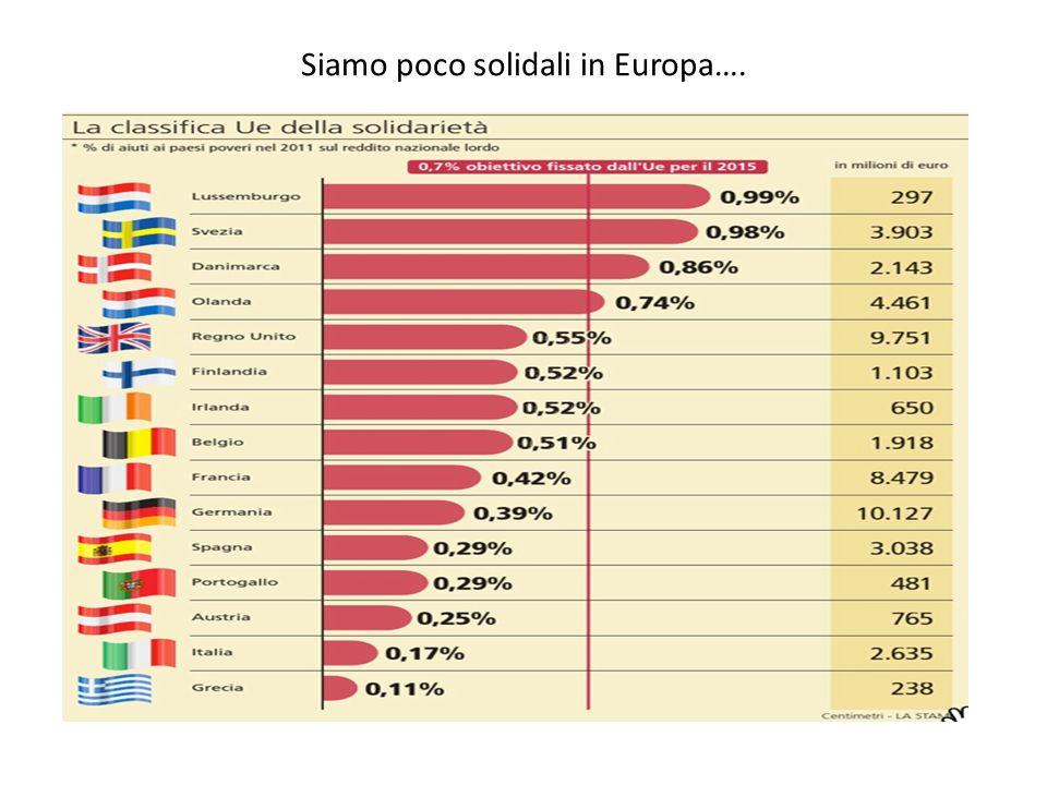Siamo poco solidali in Europa….