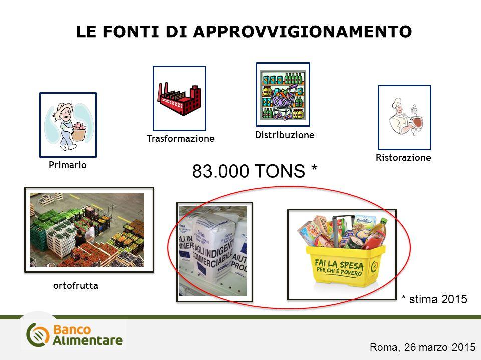 LE FONTI DI APPROVVIGIONAMENTO Distribuzione Ristorazione Primario Trasformazione 83.000 TONS * * stima 2015 ortofrutta Roma, 26 marzo 2015