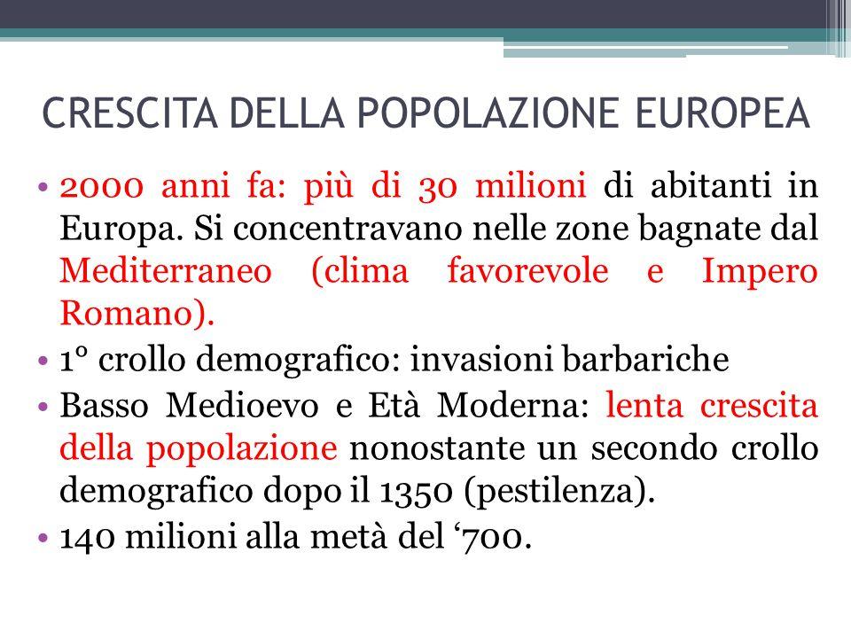 CRESCITA DELLA POPOLAZIONE EUROPEA 2000 anni fa: più di 30 milioni di abitanti in Europa. Si concentravano nelle zone bagnate dal Mediterraneo (clima