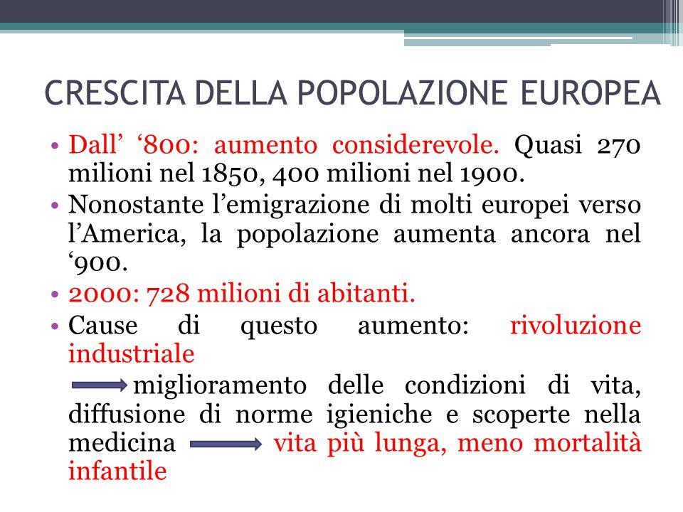 CRESCITA DELLA POPOLAZIONE EUROPEA Dall' '800: aumento considerevole. Quasi 270 milioni nel 1850, 400 milioni nel 1900. Nonostante l'emigrazione di mo