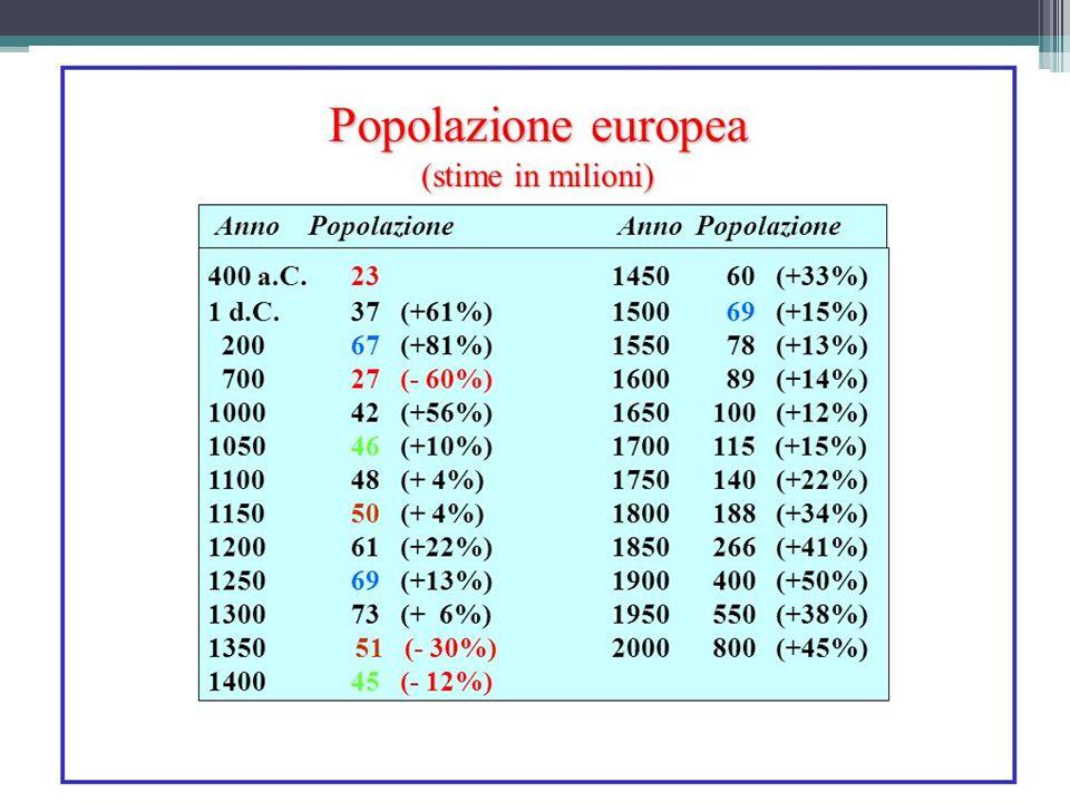 ATTUALE SITUAZIONE DEMOGRAFICA In Europa e in tutti i paesi ricchi (America, Australia, Giappone), crescita zero: il numero dei nati è pari o inferiore a quello dei morti.