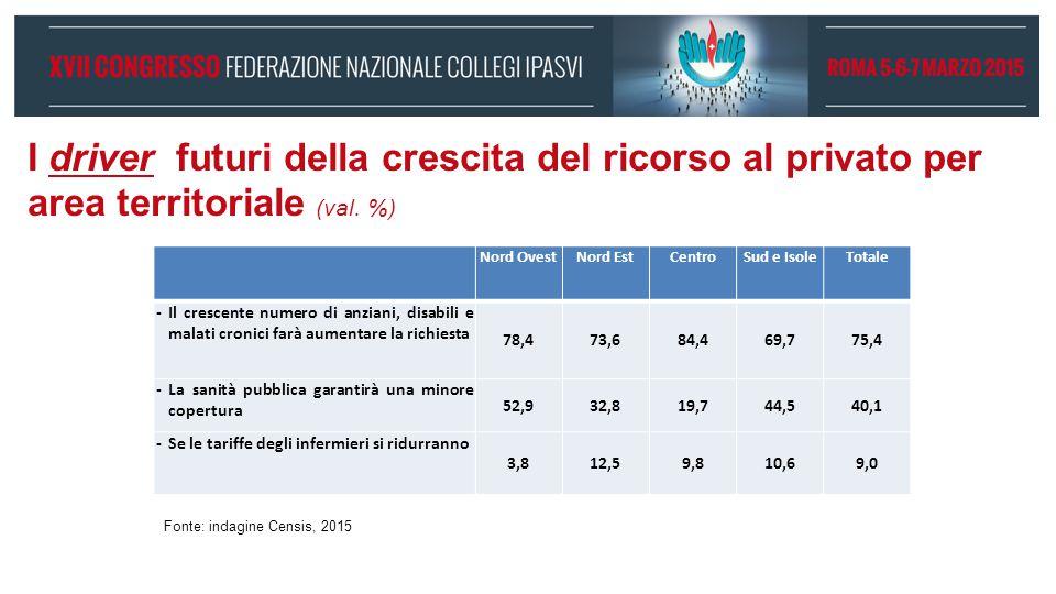 I driver futuri della crescita del ricorso al privato per area territoriale (val.