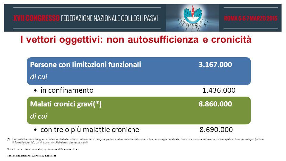 I vettori oggettivi: non autosufficienza e cronicità Persone con limitazioni funzionali3.167.000 di cui in confinamento1.436.000 Malati cronici gravi(