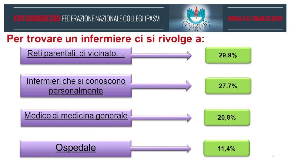 Per trovare un infermiere ci si rivolge a: Reti parentali, di vicinato… Infermieri che si conoscono personalmente Medico di medicina generale 27,7% 29,9% 20,8% Ospedale 11,4% 4