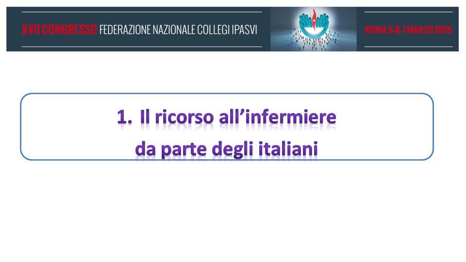 Domanda di prestazioni infermieristiche Italiani che si sono rivolti ad un infermiere privatamente pagando di tasca propria Assistenza prolungata nel tempo 2.300.000 Prestazione una tantum 6.900.000 Totale 8.700.000 Più a Nord e nelle classi sociali alte