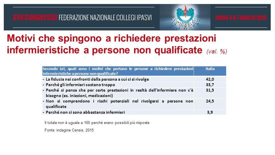 Motivi che spingono a richiedere prestazioni infermieristiche a persone non qualificate (val. %) Secondo Lei, quali sono i motivi che portano le perso