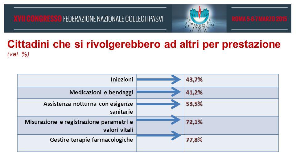 Cittadini che si rivolgerebbero ad altri per prestazione (val. %) Iniezioni43,7% Medicazioni e bendaggi41,2% Assistenza notturna con esigenze sanitari