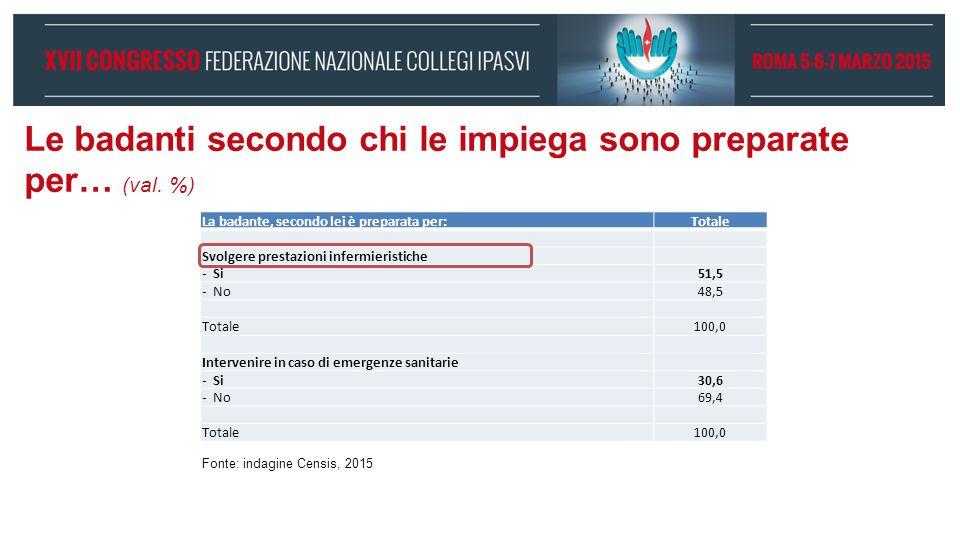Le badanti secondo chi le impiega sono preparate per… (val. %) La badante, secondo lei è preparata per:Totale Svolgere prestazioni infermieristiche -S