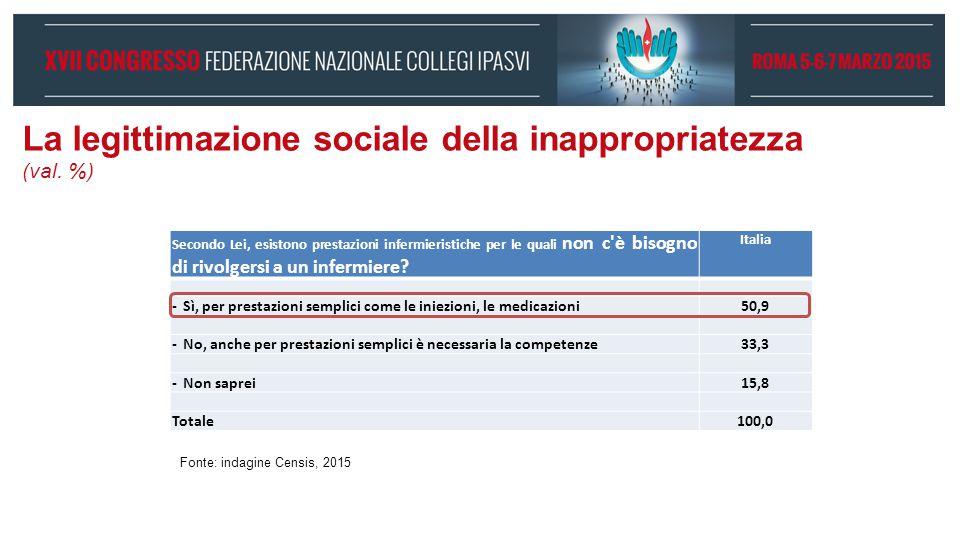 La legittimazione sociale della inappropriatezza (val. %) Secondo Lei, esistono prestazioni infermieristiche per le quali non c'è bisogno di rivolgers