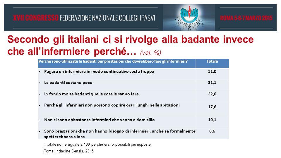 Secondo gli italiani ci si rivolge alla badante invece che all'infermiere perché… (val. %) Perché sono utilizzate le badanti per prestazioni che dovre