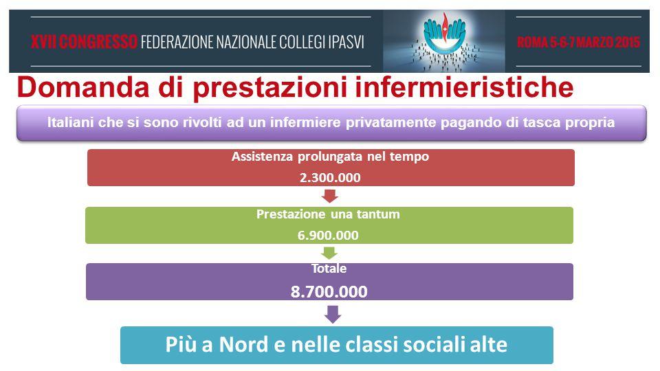 Domanda di prestazioni infermieristiche Italiani che si sono rivolti ad un infermiere privatamente pagando di tasca propria Assistenza prolungata nel