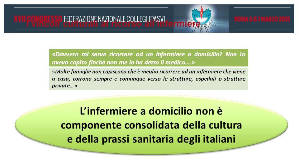 I vincoli culturali al ricorso all'infermiere L'infermiere a domicilio non è componente consolidata della cultura e della prassi sanitaria degli itali