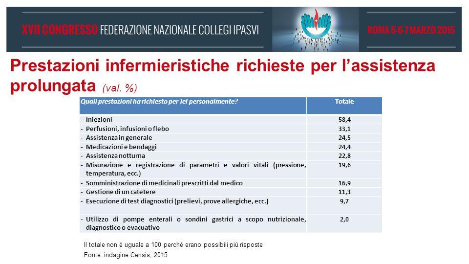 Prestazioni infermieristiche richieste per l'assistenza prolungata (val. %) Quali prestazioni ha richiesto per lei personalmente?Totale -Iniezioni58,4